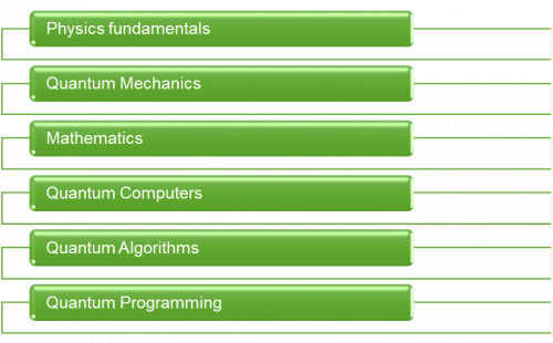 Figure 2 Necessary competencies for quantum software development