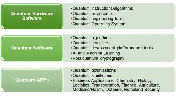 Figure 3 Types of quantum software