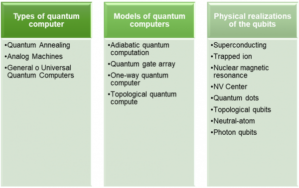 Figure 4 Quantum Computers